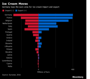 Import/Export di ice cream in Unione Europea