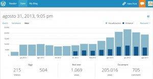Statistiche-200000-pagine-viste