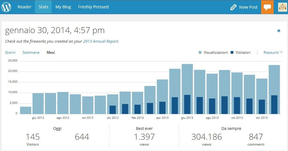 Statistiche-300000